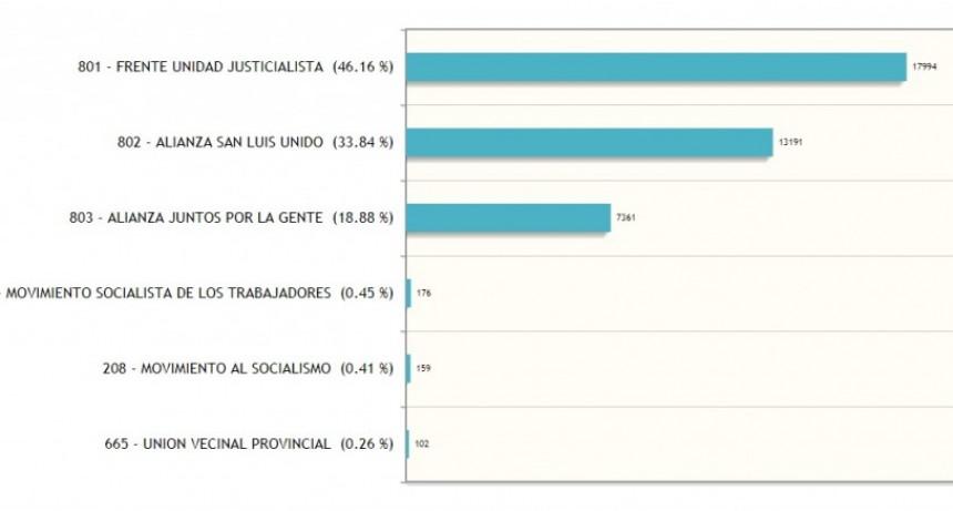 Los primeros datos provisorios dan como ganador dan a Alberto Rodríguez Saá