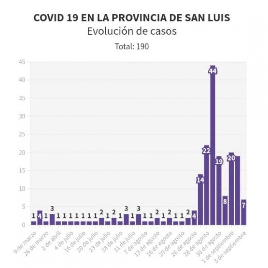 Covid 19 Evolución de casos en la provincia de San Luis