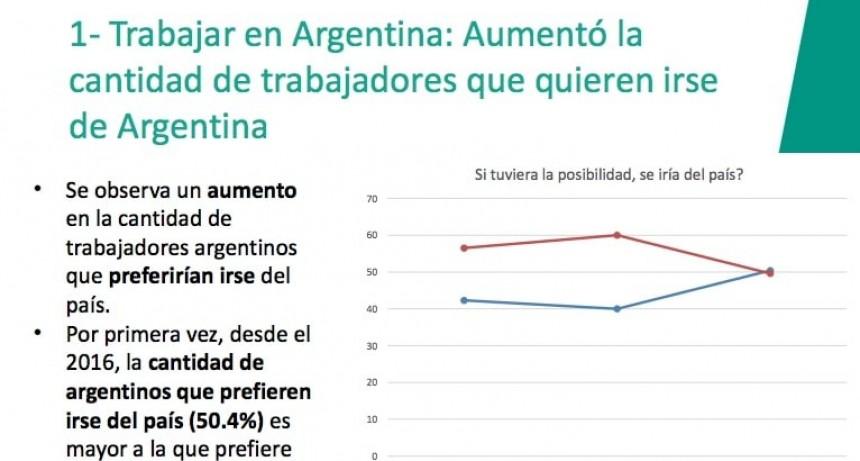Más de la mitad de los trabajadores argentinos preferiría irse del país